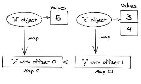 Example of object shapes